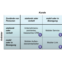 Herausforderungen im Mobile Customer Relationship Management