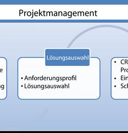 Leitfaden für ein erfolgreiches CRM-Projekt