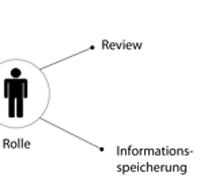 Geschäftsprozessmanagement mit Mobility-Lösungen