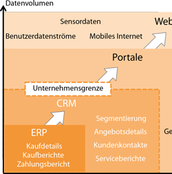 Evolution des CRM durch Big Data