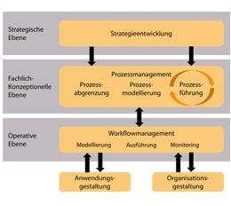 Prozessmanagement mit ERP