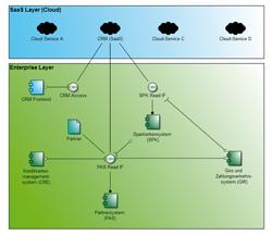 Integration von Cloud Computing und EAM