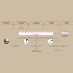 Einsparpotenziale im Management kritischer ERP-Berechtigungen