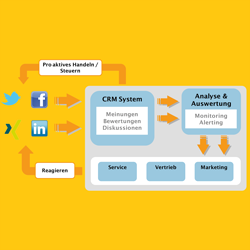 Social CRM Wie sich kleine und mittlere Unternehmen im sozialen Netzwerk Ihrer Kunden platzieren