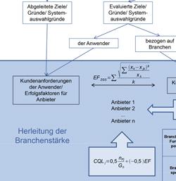 Nutzung der Branchenstärke in der ERP-Auswahl