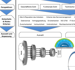 Sicherheitskriterien bei der Auswahl von ERP-Systemen