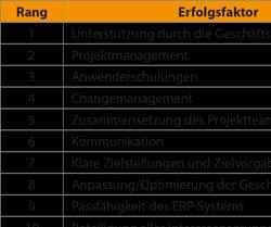Einflussfaktoren auf ERP-Projekte Ergebnisse einer Interviewstudie ausgewählter KMU