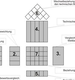 Kategorisierung der Einführungsstrategien von ERP-Systemen