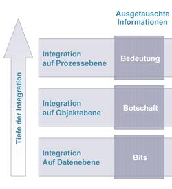 Enterprise Applikation Integration (EAI) und MiddlewareGrundlagen, Architekturen und Auswahlkriterien
