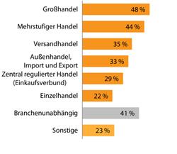Branchenschwerpunkt Handel: 79 ERP-Systeme im Vergleich