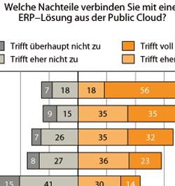 Sind ERP-Systeme geeignet für die Cloud?