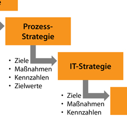 Prozessmanagement und Big Data – Eine neue Herausforderung