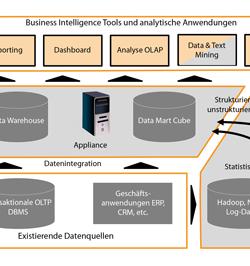 Social CRM Herausforderungen zur Integration von Big Data