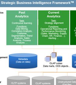 Analytische Anwendungen und Business Intelligence