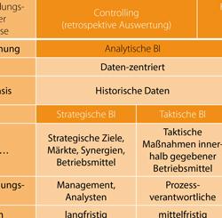 Analytics und Operations in betrieblichen Anwendungen