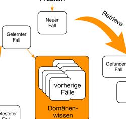 Suchmechanismen in ERP-Systemen