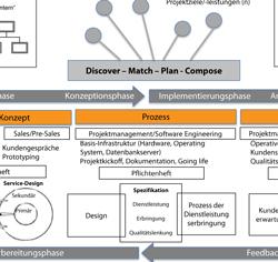 Standardisierungvon IT-Projekten Neue Ansätze für Service-Engineering Konzepte