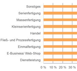 ERP-Systeme für den internationalen Einsatz: 37 Systeme im Vergleich