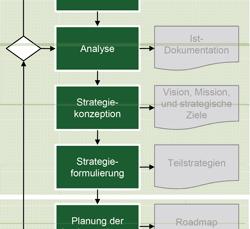Formulierung ganzheitlicher BI-Strategien