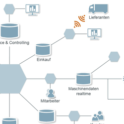Die Intelligenz in den Daten nutzen: Mit Business Intelligence in Richtung Industrie 4.0