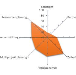 Großer ERP-Systemvergleich