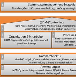 Datenqualitäts- und Stammdatenmanagement