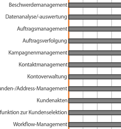 Funktionen und Trends aktueller CRM-Systeme