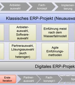 Strategien für die Digitalisierung in ERP-Projekten