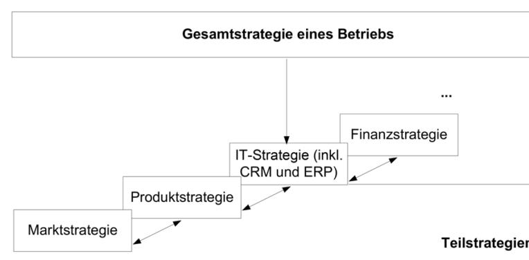 CRM als Teil der Unternehmensstrategie