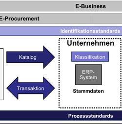 Vernetzung von ERP-Systemen