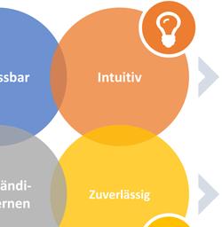 Der Einfluss von KI auf die Weiterentwicklung von ERP