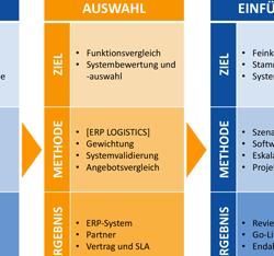Industrie 4.0 orientierte ERP-Auswahl