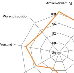 100 ERP-Lösungen im Vergleich