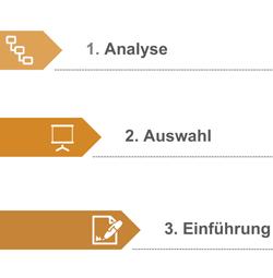 Herausforderung ERP-Auswahl  ERP-Auswahl anhand eines 3-Phasen-Konzepts