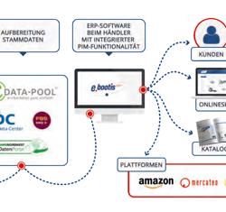 Elektronischer Austausch von Stammdaten im Großhandel