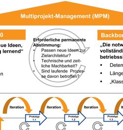 ERP und Industrie 4.0 realisieren