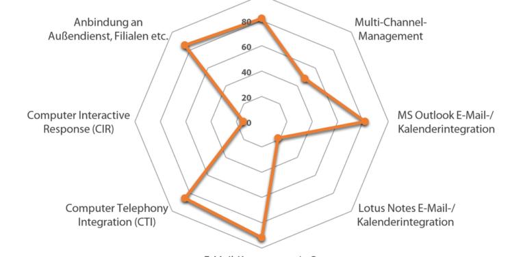 Was leisten aktuelle CRM-Systeme?
