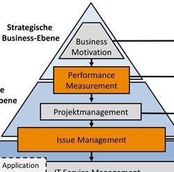 Innovative Digitalisierungsstrategien