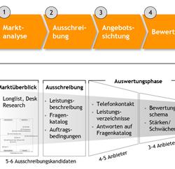 Modernisierung von ERP-Systemen