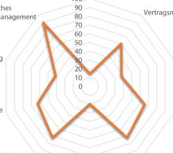 61 ERP-Systeme im Vergleich