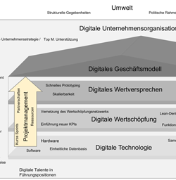 Erfolgsfaktoren von Digitalisierungsprojekten