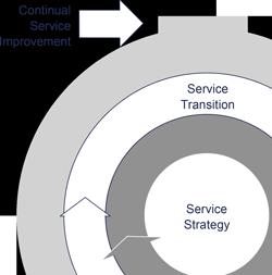 Betrieb von ERP-Systemen