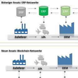 Die Blockchain-Technologie in der ERP-Welt