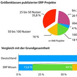 Trends im ERP-Markt 2019