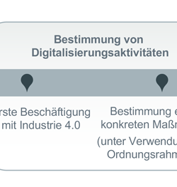 Ganzheitliche Nutzung der Digitalisierung für Arbeitsprozesse
