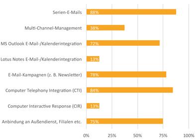 Funktionen und Betreibermodelle aktueller CRM-Lösungen