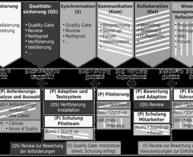 ERP-Einführungsprojekte