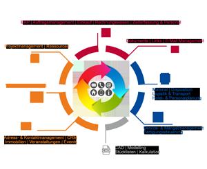 Projektorientierte Unternehmenslösungen im Zeitalter der Digitalisierung