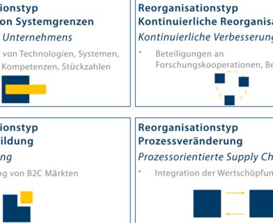 Bestimmung nachhaltiger Anwendungssystemarchitekturen