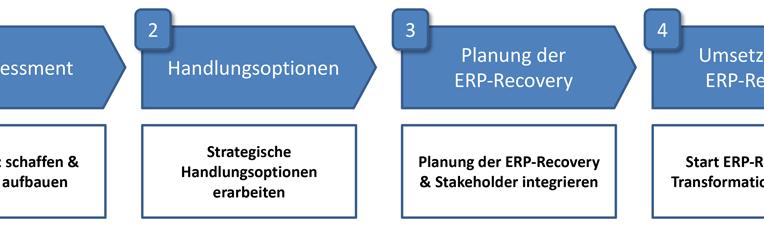 ERP-Sanierung in 4 Schritten